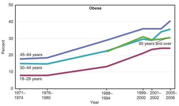 1977obese